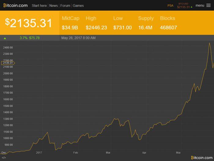 比特币涨幅曲线图