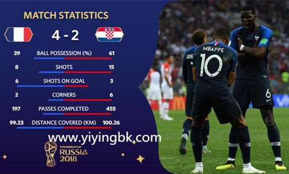 2018世界杯,法国队VS克里地亚