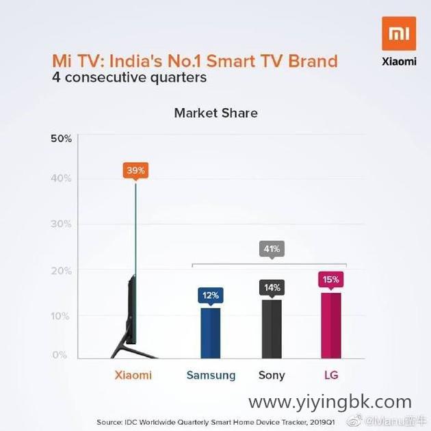 小米电视季度出货量进度表