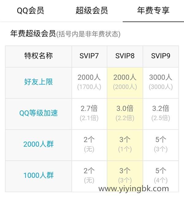 腾讯qq svip9超级会员功能上线