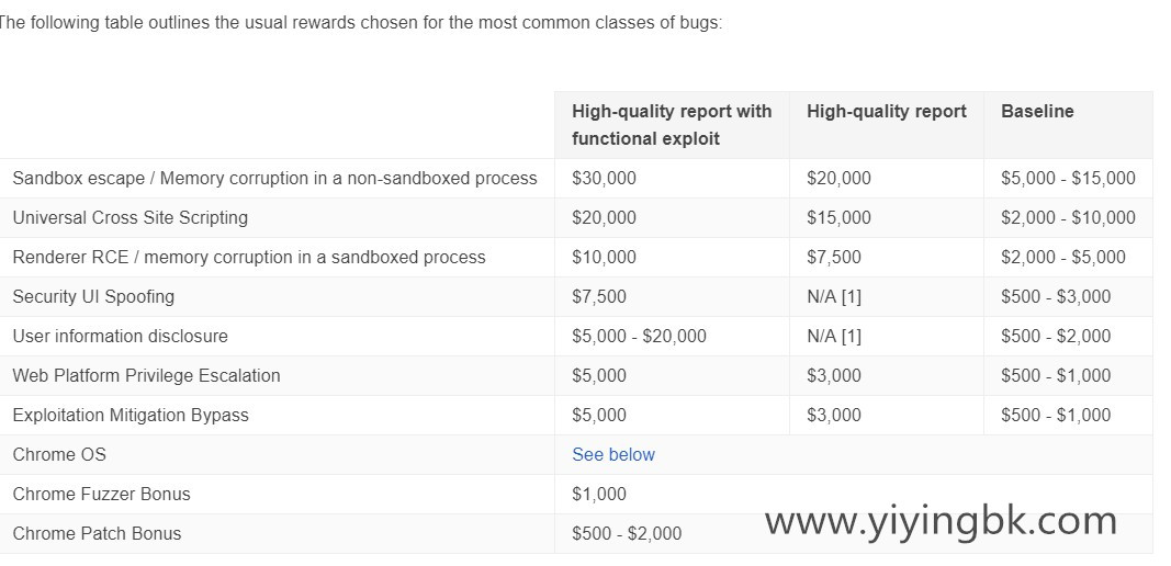 google chrome浏览器奖金