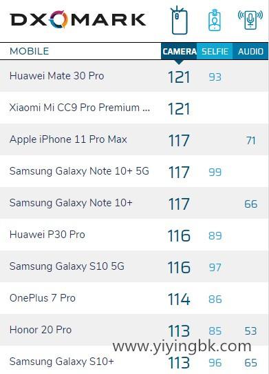 iPhone11 Pro Max DxOMark相机评分出炉!不敌小米、华为!