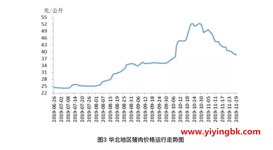 华北地区猪肉价格运行走势图