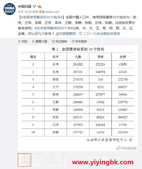 """2019年全国姓名报告出炉:名字叫""""张伟""""的人最多"""